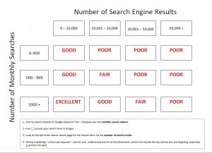keyword tool chart