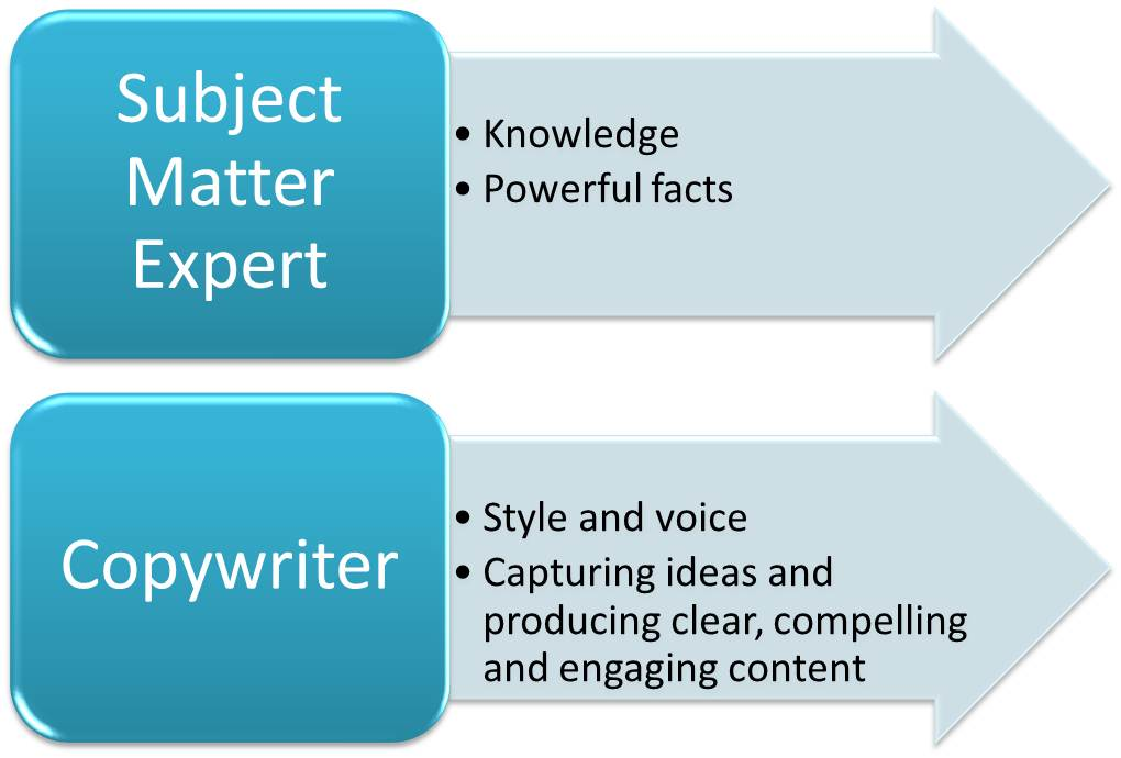 Copywriter and subject matter expert relationship
