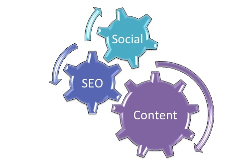Content, social and SEO strategy